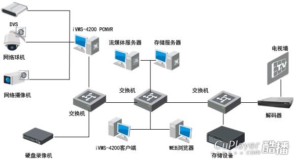 产品简介 iVMS-4200是海康威视推出的一款与嵌入式网络监控设备配套使用的应用软件。它可与DVR、NVR、IPC、IPD、DVS、网络存储等设备配套使用,提供灵活、多样的部署方案,满足中、小型项目中各种不同环境的需求。 iVMS-4200客户端软件可广泛应用于金融、公安、部队、电信、交通、电力、教育、水利等领域的安防项目。 功能特性:
